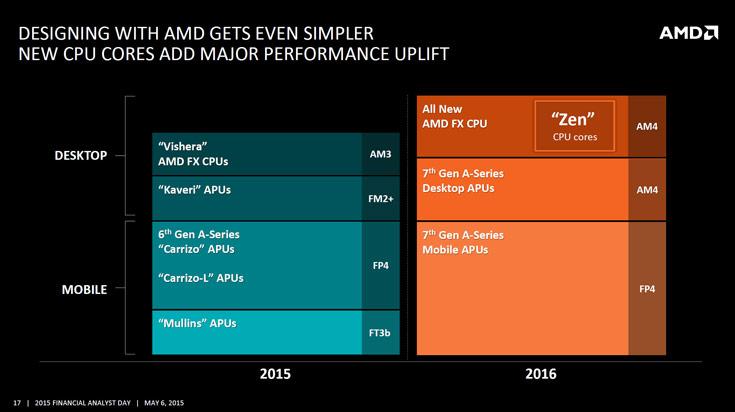 Подтвержден срок выхода процессоров AMD FX на микроархитектуре Zen