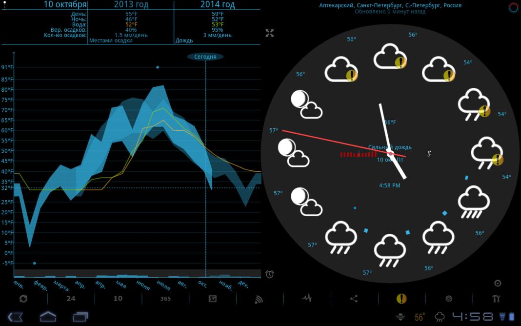 Сервис WeatherPlanner предсказывает погоду на год вперед